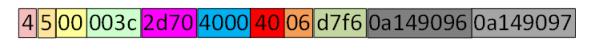 decodeipv4